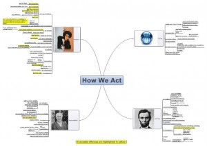 How We Act Mind Map