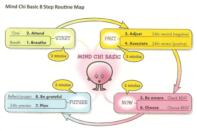 Mind Chi 8 Basic Steps Map